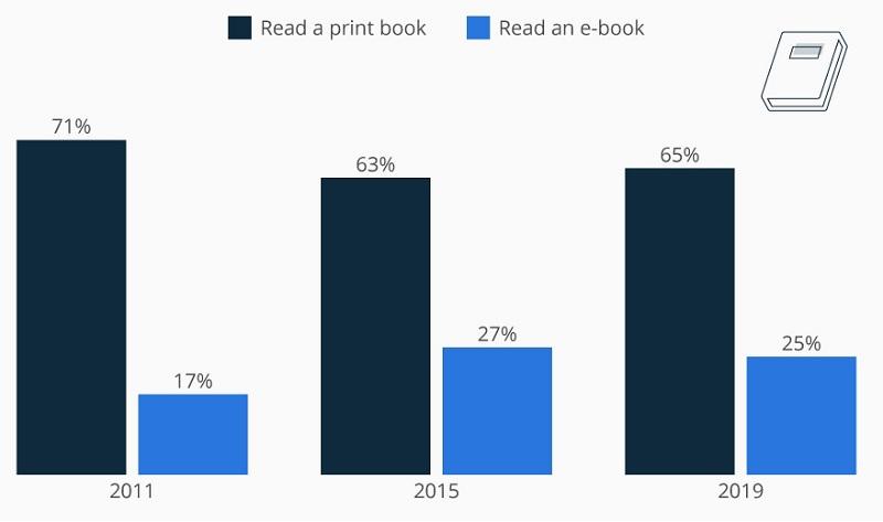book ebook 1 - کدام محبوبتر است؟ کتاب کاغذی یا کتاب الکترونیکی